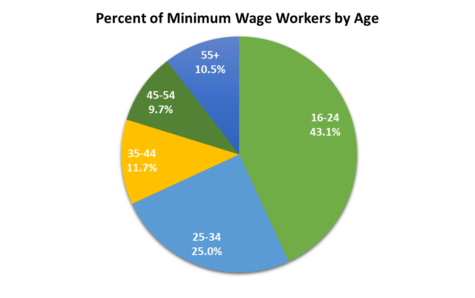 Chart from minimumwage.com