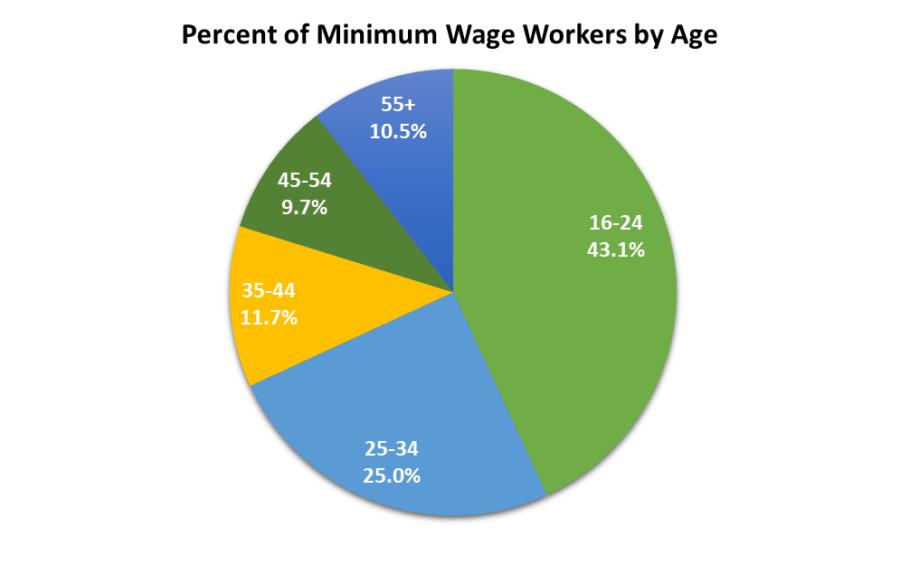 Chart from minimumwage.com